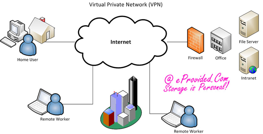 Virtual Private Network, Prevent Data Recovery Emergencies
